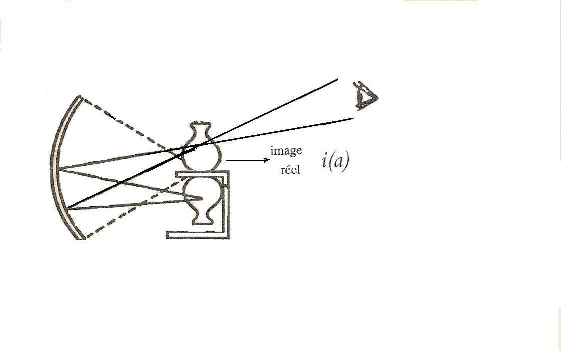 L 39 angoisse expliqu e travers le sch ma optique for Miroir concave optique